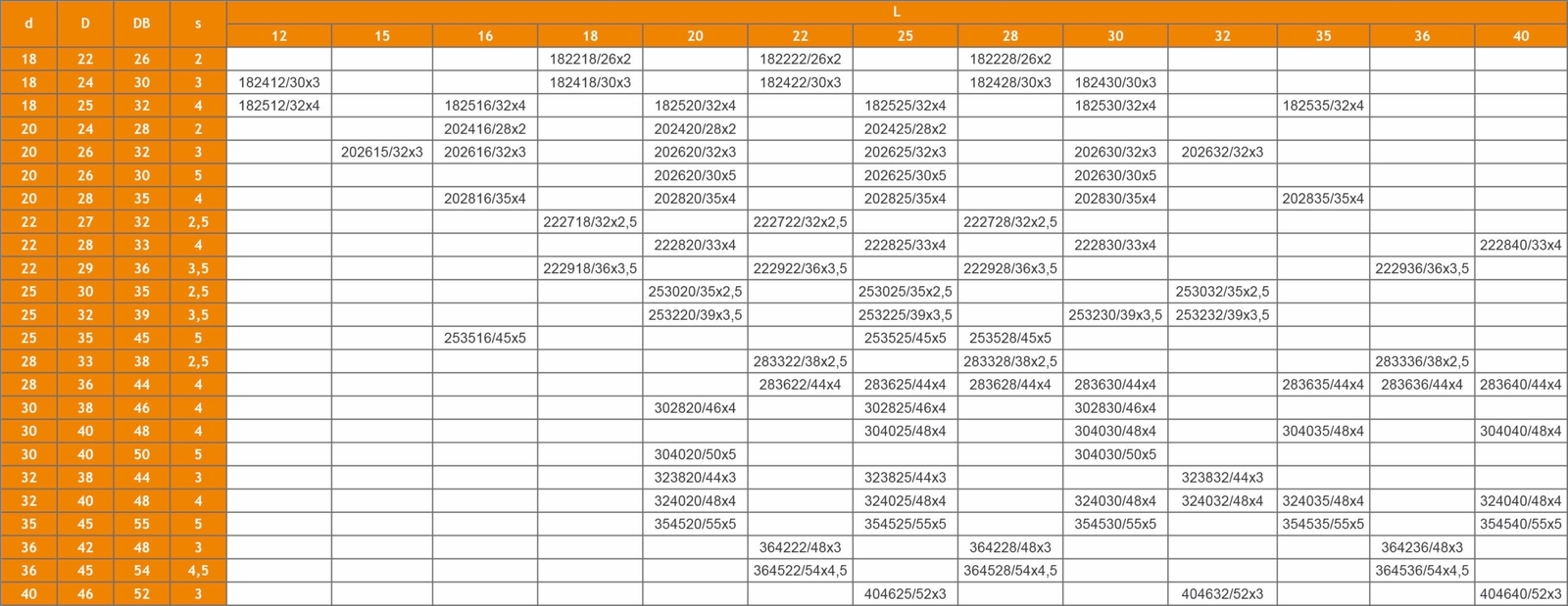 Größentabelle der Bundbuchsen der WPK3-A10-Serie