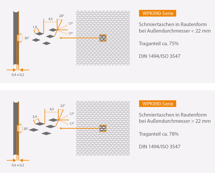 """Aufbau der Schmiertaschen mit Außendurchmesser < 22 mm und > 22 mm"""" width=""""901″ height=""""723″ /><br /> <br class="""