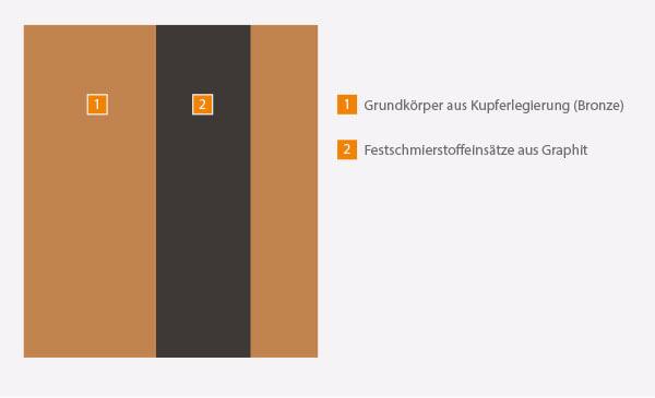 Materialaufbau des massiven Gleitlagers der WPK8-B11-Serie