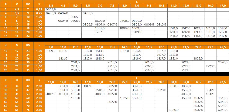 Größentabelle der Bundbuchsen der WPK1-WR4-Serie